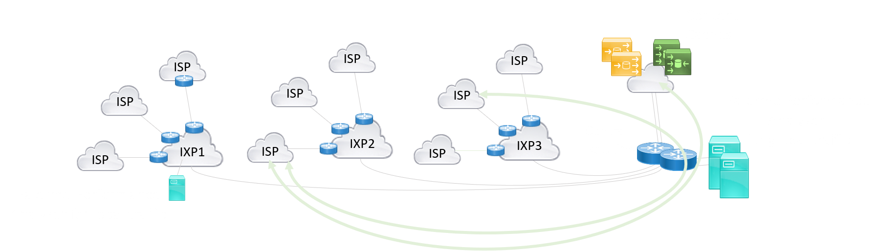 Network of interconnected IXP's
